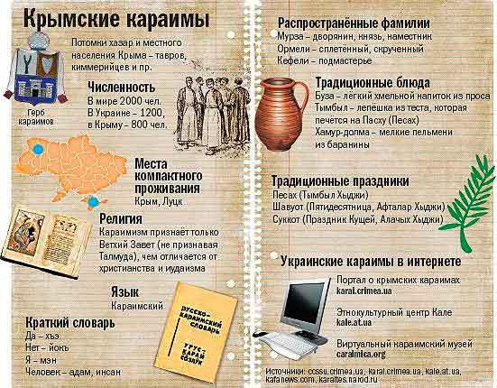 Русский мир, история, народ, Крым, греки, Таврида, аланы, готы, татары, караимы, иудаизм, крымчаки, немцы