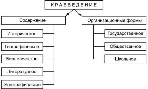 Рис. 1. Виды краеведения
